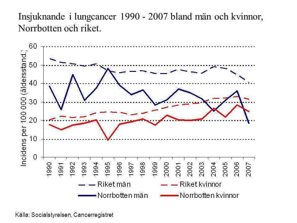 Insjuknande i lungcancer 1990 - 2007 bland män och kvinnor, Norrbotten och riket. Källa: Socialstyrelsen, Cancerregistret