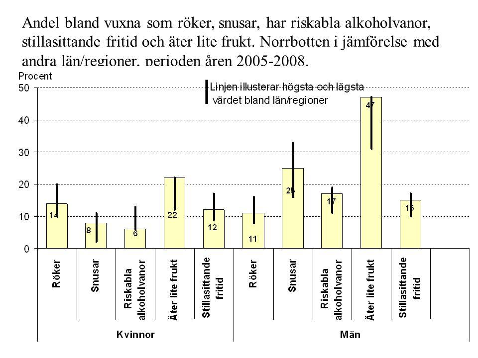 Andel bland vuxna som röker, snusar, har riskabla alkoholvanor, stillasittande fritid och äter lite frukt. Norrbotten i jämförelse med andra län/regio