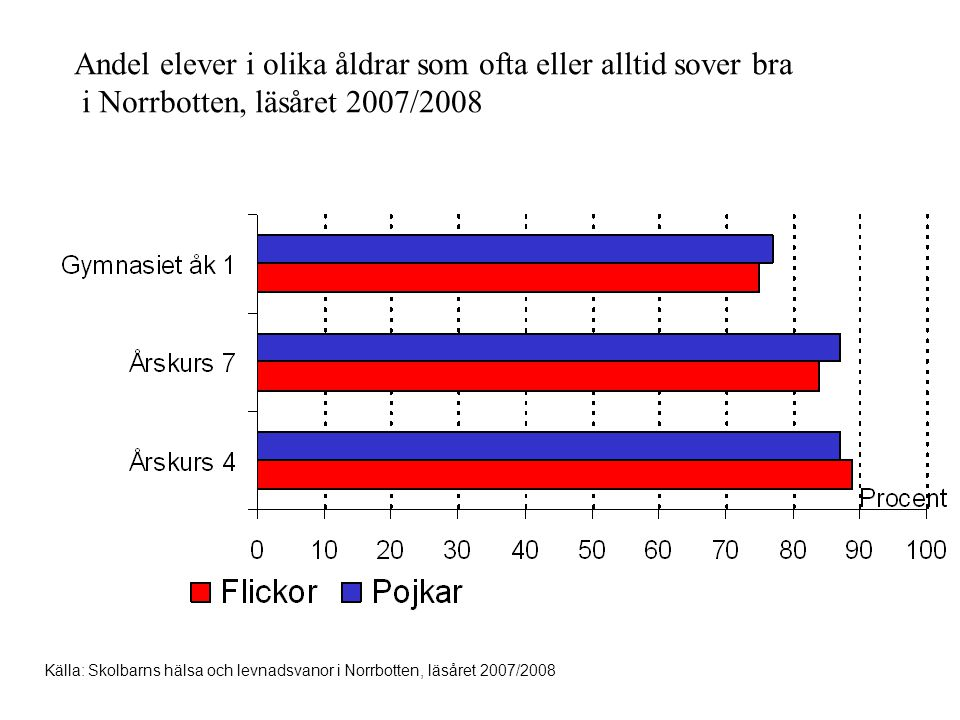 Andel elever i olika åldrar som ofta eller alltid sover bra i Norrbotten, läsåret 2007/2008 Källa: Skolbarns hälsa och levnadsvanor i Norrbotten, läså