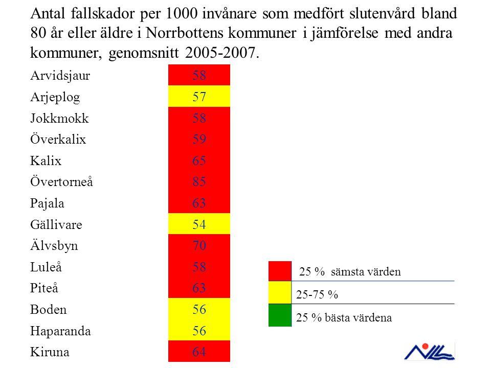Arvidsjaur58 Arjeplog57 Jokkmokk58 Överkalix59 Kalix65 Övertorneå85 Pajala63 Gällivare54 Älvsbyn70 Luleå58 Piteå63 Boden56 Haparanda56 Kiruna64 25 % s