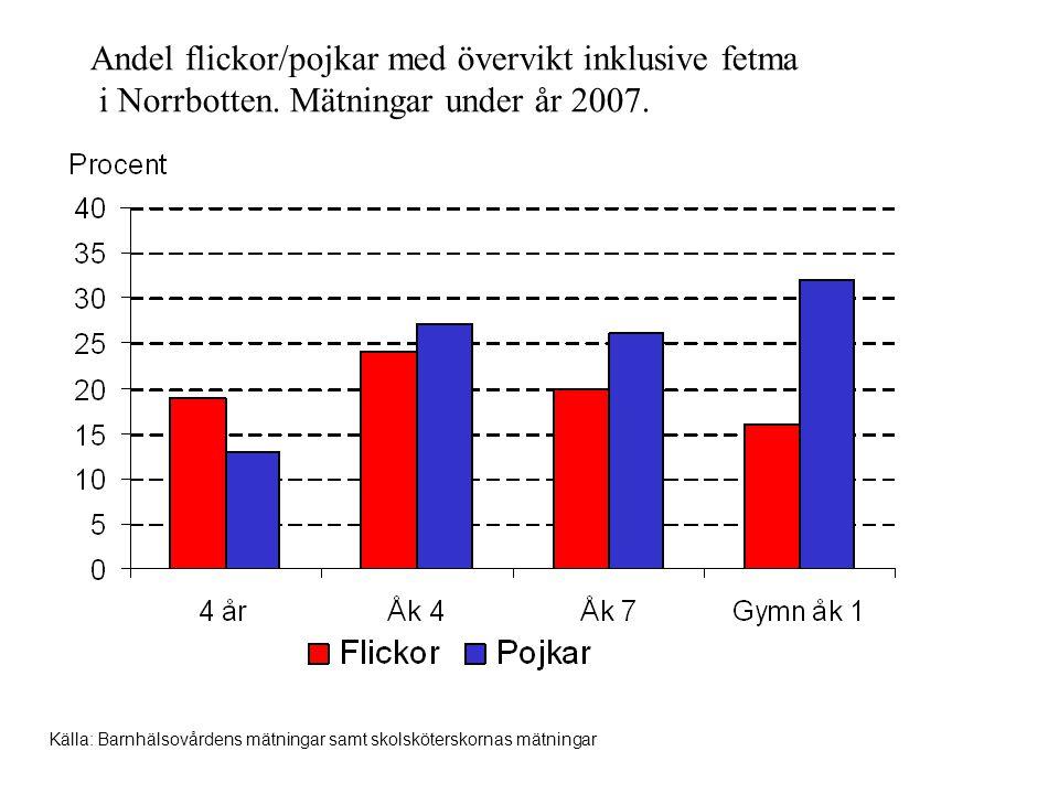 Andel flickor/pojkar med övervikt inklusive fetma i Norrbotten. Mätningar under år 2007. Källa: Barnhälsovårdens mätningar samt skolsköterskornas mätn