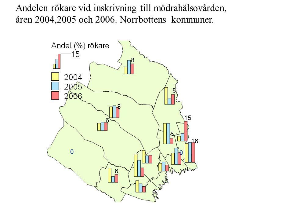 Andelen rökare vid inskrivning till mödrahälsovården, åren 2004,2005 och 2006. Norrbottens kommuner. 6 5 8 0 6 8 8 15 16 9