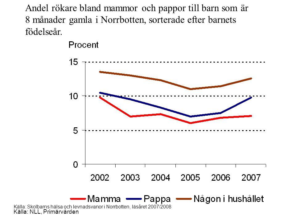 Andel rökare bland mammor och pappor till barn som är 8 månader gamla i Norrbotten, sorterade efter barnets födelseår. Källa: NLL, Primärvården Källa: