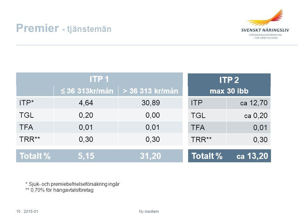 max 30 ibb ITP ca 12,70 TGL ca 0,20 TFA0,01 TRR**0,30 Premier - tjänstemän ≤ 36 313kr/mån> 36 313 kr/mån ITP*4,6430,89 TGL0,20 0,00 TFA0,01 TRR**0,30 * Sjuk- och premiebefrielseförsäkring ingår ** 0,70% för hängavtalsföretag Totalt %5,1531,20 Totalt % ca 13,20 ITP 1 ITP 2 2015-0110 Ny medlem