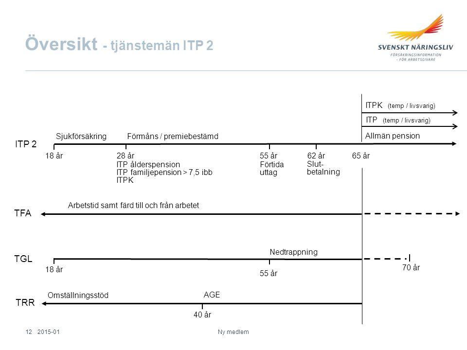 Översikt - tjänstemän ITP 2 Ny medlem TGL 70 år 62 år Allmän pension Nedtrappning Sjukförsäkring 18 år 28 år55 år65 år ITPK (temp / livsvarig) ITP åld