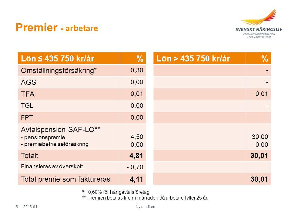 Premier - arbetare Ny medlem Lön > 435 750 kr/år% - - 0,01 - 30,00 0,00 30,01 Lön ≤ 435 750 kr/år% Omställningsförsäkring* 0,30 AGS 0,00 TFA 0,01 TGL0,00 FPT0,00 Avtalspension SAF-LO** - pensionspremie - premiebefrielseförsäkring 4,50 0,00 Totalt4,81 Finansieras av överskott - 0,70 Total premie som faktureras4,11 * 0,60% för hängavtalsföretag ** Premien betalas fr o m månaden då arbetare fyller 25 år.