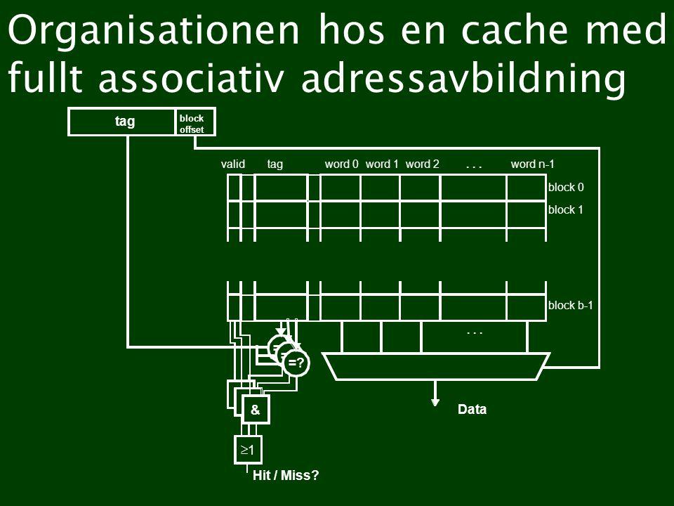 Organisationen hos en cache med fullt associativ adressavbildning word 0word 1word 2word n-1tagvalid... =? & Hit / Miss? Data tag block offset =? & &