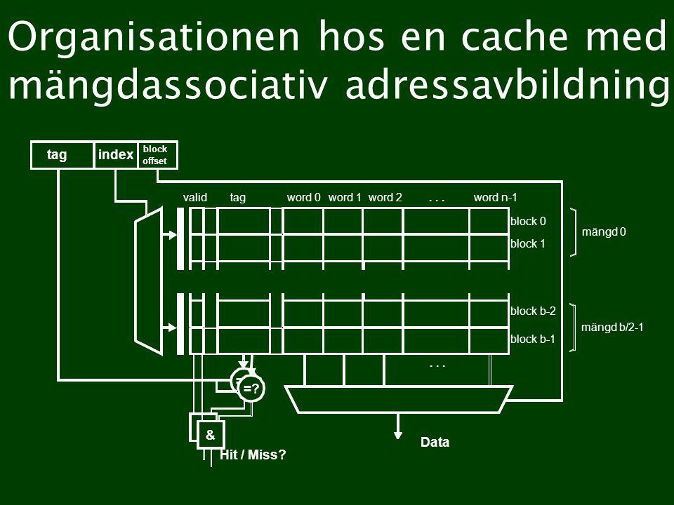 Organisationen hos en cache med mängdassociativ adressavbildning word 0word 1word 2word n-1tagvalid... =? & Hit / Miss? Data tagindex block offset blo