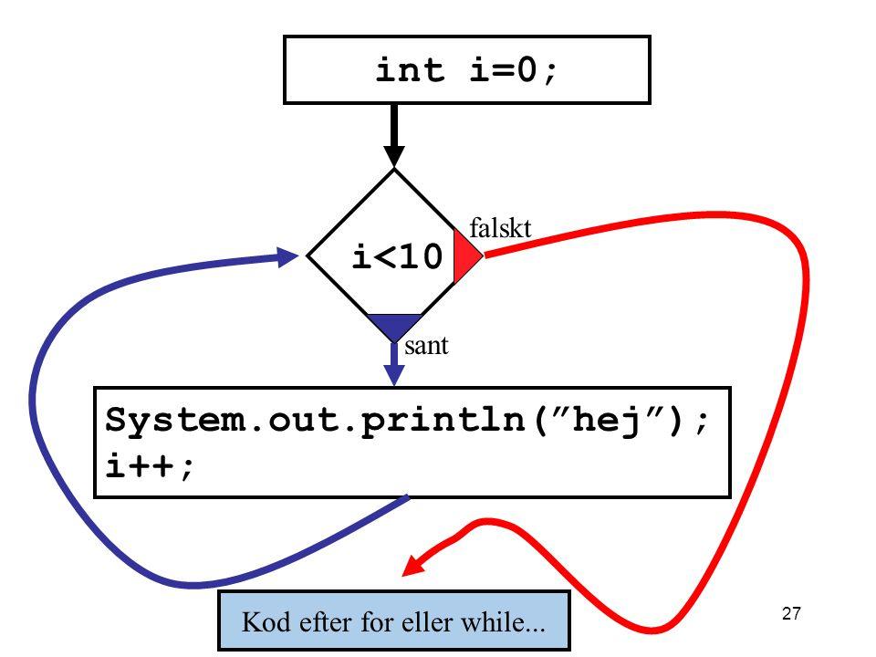 26 Modell för for- och while-sats falskt sant Villkor uttryck... kod före for eller while Kod efter for eller while...