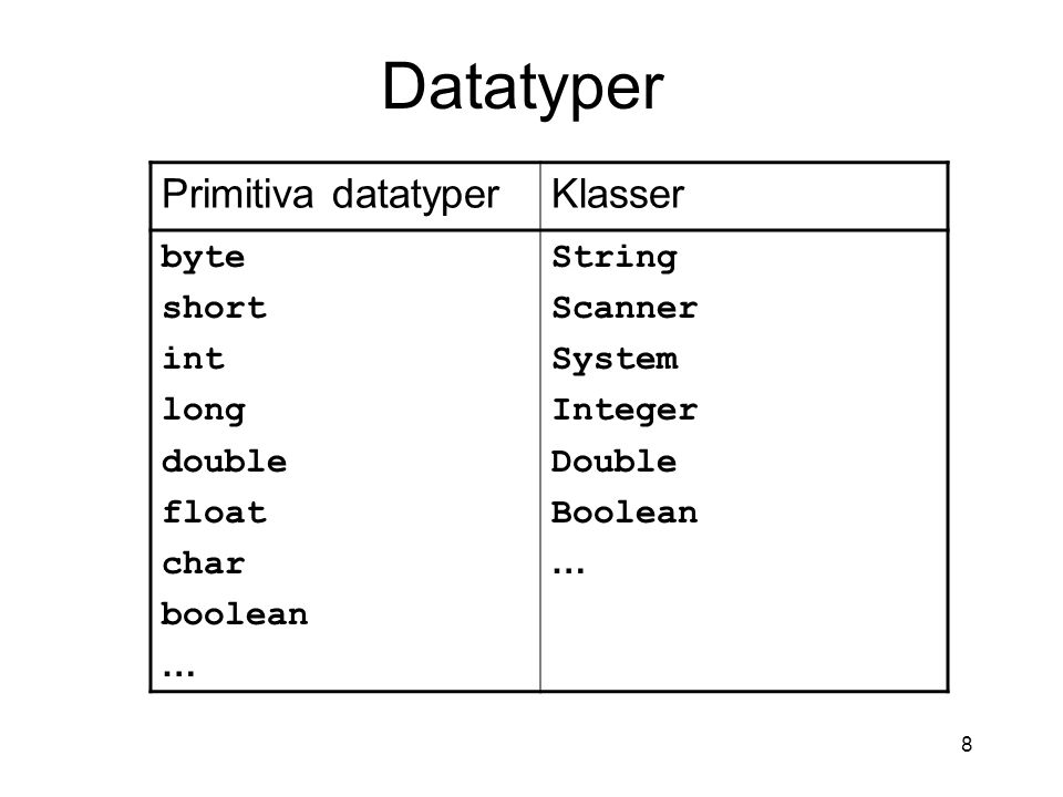 8 Primitiva datatyperKlasser byte short int long double float char boolean … String Scanner System Integer Double Boolean … Datatyper