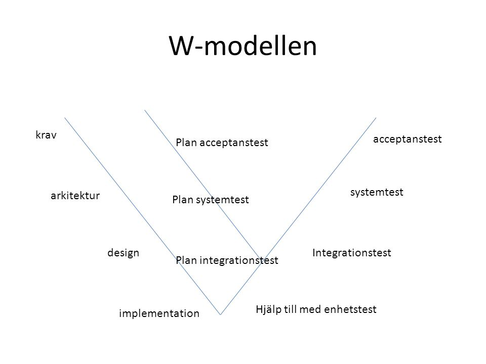 W-modellen krav arkitektur design implementation Plan acceptanstest Plan systemtest Plan integrationstest Hjälp till med enhetstest Integrationstest s