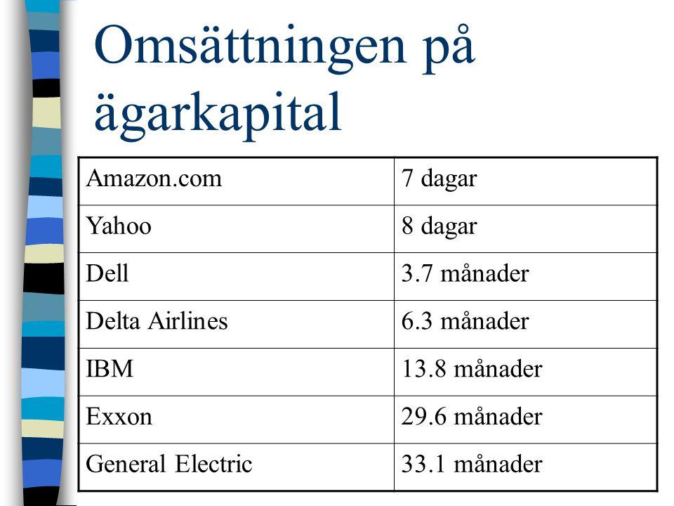 Omsättningen på ägarkapital Amazon.com7 dagar Yahoo8 dagar Dell3.7 månader Delta Airlines6.3 månader IBM13.8 månader Exxon29.6 månader General Electri