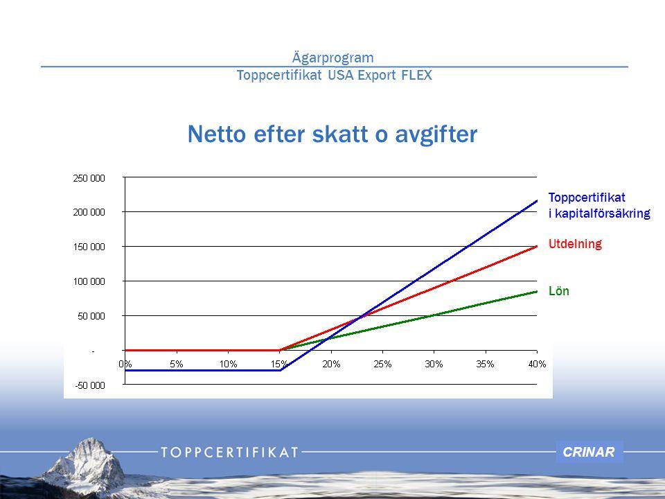 CRINAR Netto efter skatt o avgifter Ägarprogram Toppcertifikat USA Export FLEX Toppcertifikat i kapitalförsäkring Utdelning Lön