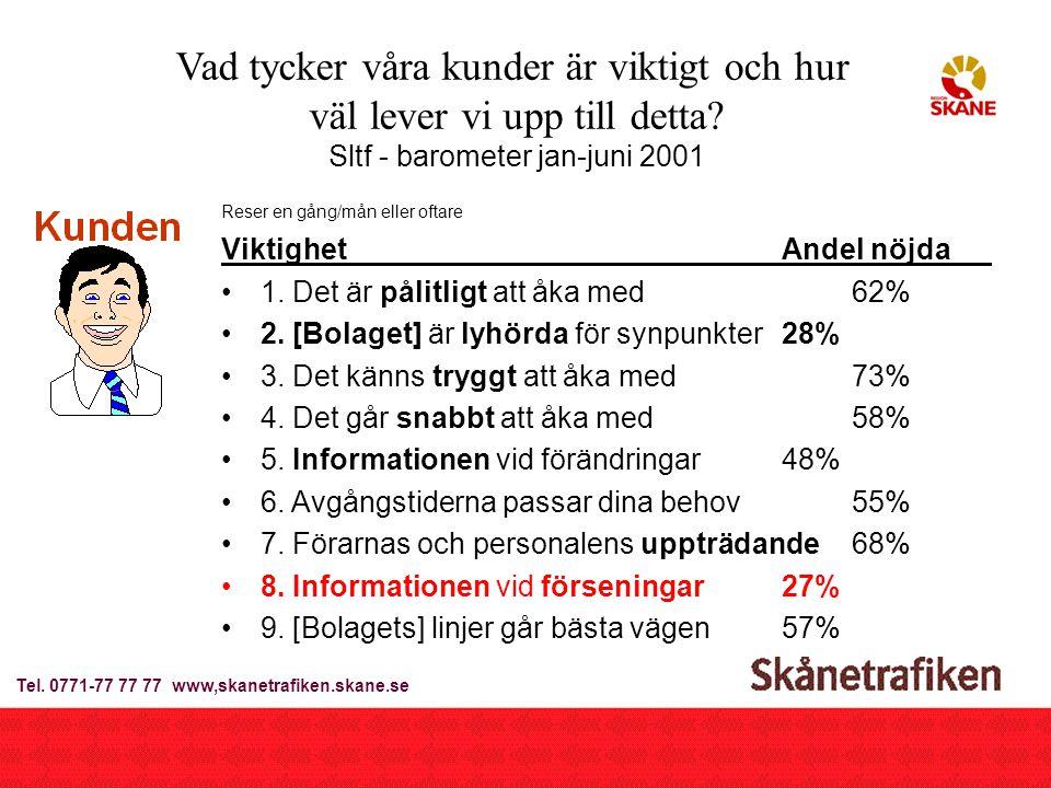 2002-09-23Breddtjänster Trafiken.nu3 Byggstenar hos Skånetrafiken www.skanetrafiken.skane.se –antal besökare 45.000/vecka (topp 58.000 den 22 febr 2002) –antal resvalssökningar 65.000/vecka Realtidssystem (Pubtrans) –750 bussar varav med realtid: –2002: 16 st, 2003: 125 st, 2004: 375 st (=50%) –56 Tåg samtliga med realtid