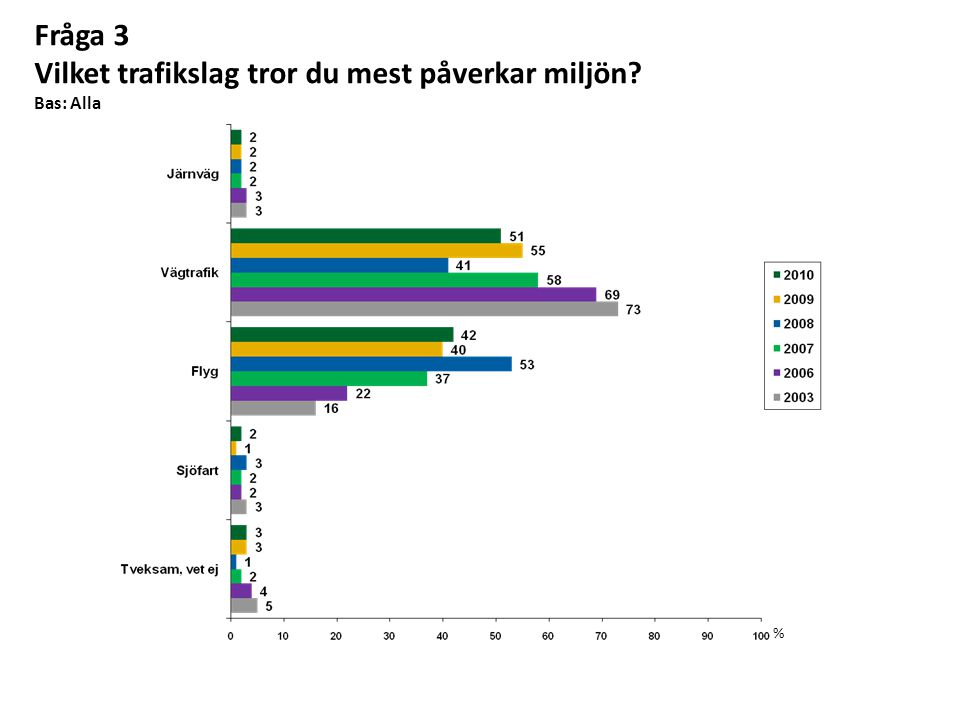 Fråga 3 Vilket trafikslag tror du mest påverkar miljön Bas: Alla %
