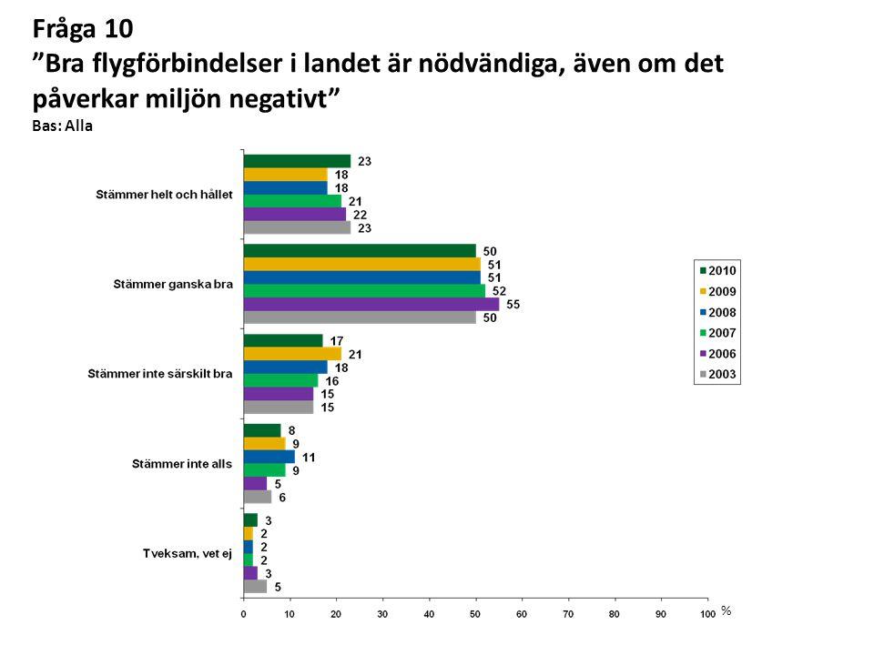 Fråga 10 Bra flygförbindelser i landet är nödvändiga, även om det påverkar miljön negativt Bas: Alla %