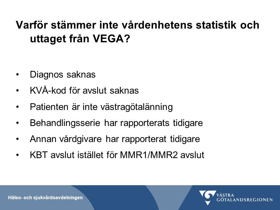 Hälso- och sjukvårdsavdelningen Varför stämmer inte vårdenhetens statistik och uttaget från VEGA? Diagnos saknas KVÅ-kod för avslut saknas Patienten ä