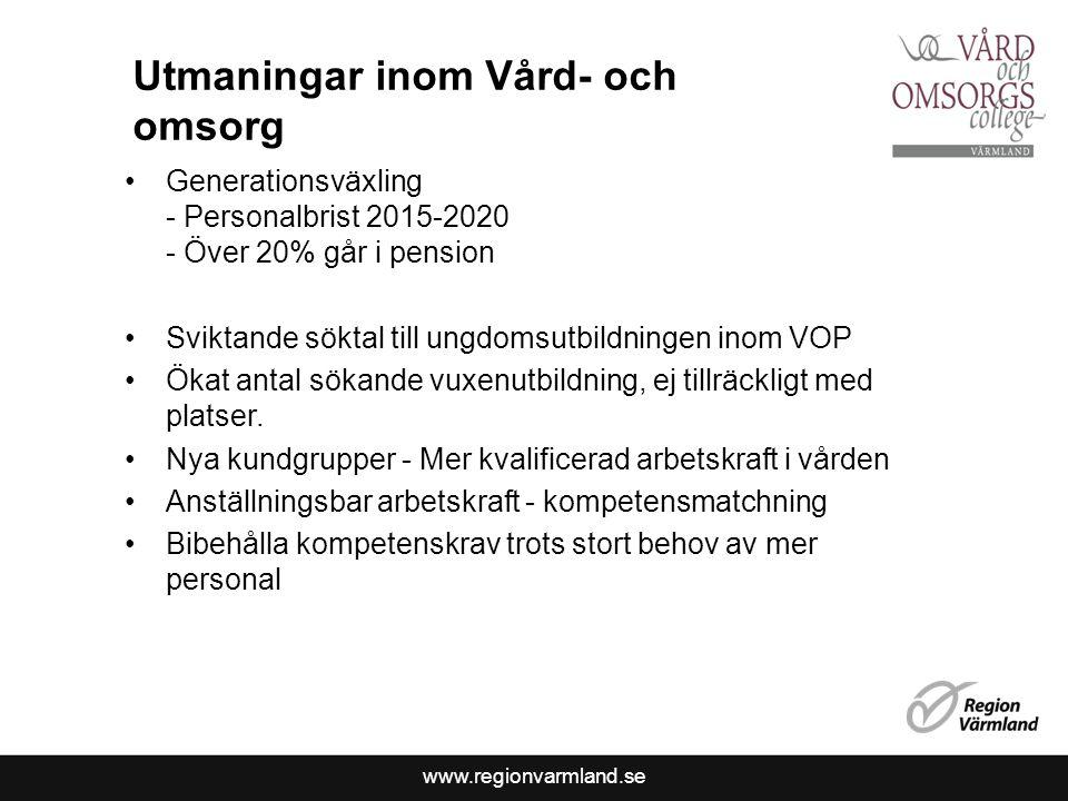 www.regionvarmland.se Utmaningar inom Vård- och omsorg Generationsväxling - Personalbrist 2015-2020 - Över 20% går i pension Sviktande söktal till ung