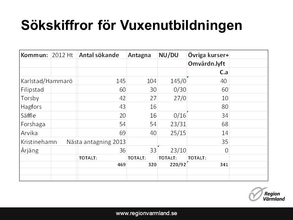 www.regionvarmland.se Söksiffror VOP Ht 2012