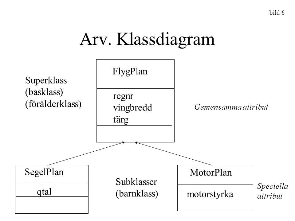 Arv. Klassdiagram FlygPlan regnr vingbredd färg SegelPlan qtal MotorPlan motorstyrka Gemensamma attribut Superklass (basklass) (förälderklass) Subklas