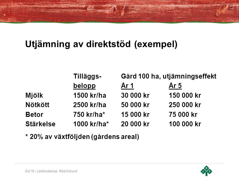 Sid 10 | Lantbrukarnas Riksförbund Utjämning av direktstöd (exempel) Tilläggs-Gård 100 ha, utjämningseffekt beloppÅr 1År 5 Mjölk1500 kr/ha30 000 kr150