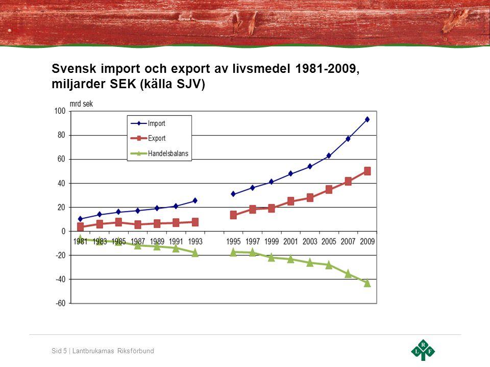 Sid 5 | Lantbrukarnas Riksförbund Svensk import och export av livsmedel 1981-2009, miljarder SEK (källa SJV)