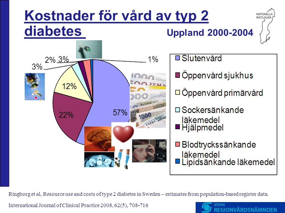 Kostnader för vård av typ 2 diabetes Uppland 2000-2004 Ringborg et al, Resource use and costs of type 2 diabetes in Sweden – estimates from population-based register data.