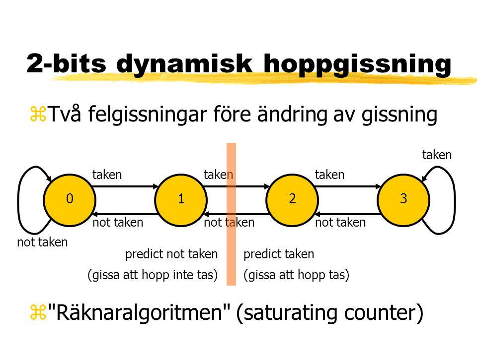 2-bits dynamisk hoppgissning zTvå felgissningar före ändring av gissning not taken taken not taken taken predict not taken (gissa att hopp inte tas) p