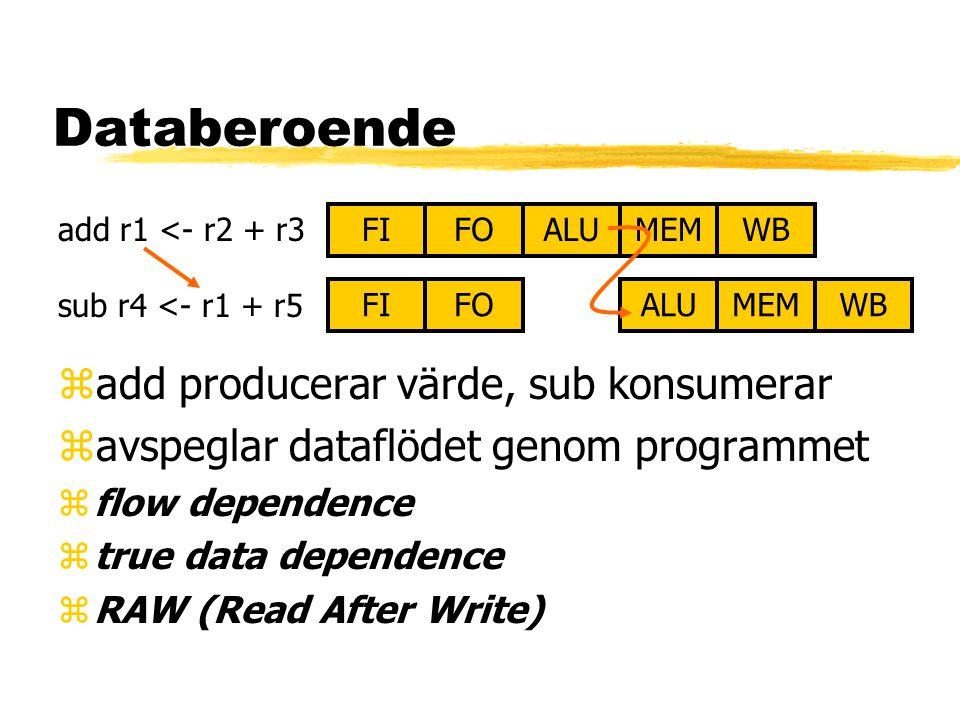 Databeroende FIALUMEMWBFO FIALUMEMWBFO add r1 <- r2 + r3 sub r4 <- r1 + r5 zadd producerar värde, sub konsumerar zavspeglar dataflödet genom programme