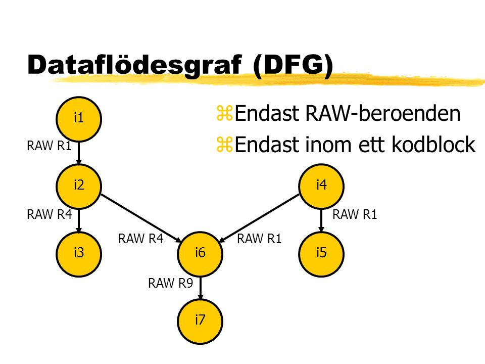 Dataflödesgraf (DFG) i1i2i3i4i5i6i7 RAW R4RAW R1 RAW R9 zEndast RAW-beroenden zEndast inom ett kodblock RAW R1RAW R4