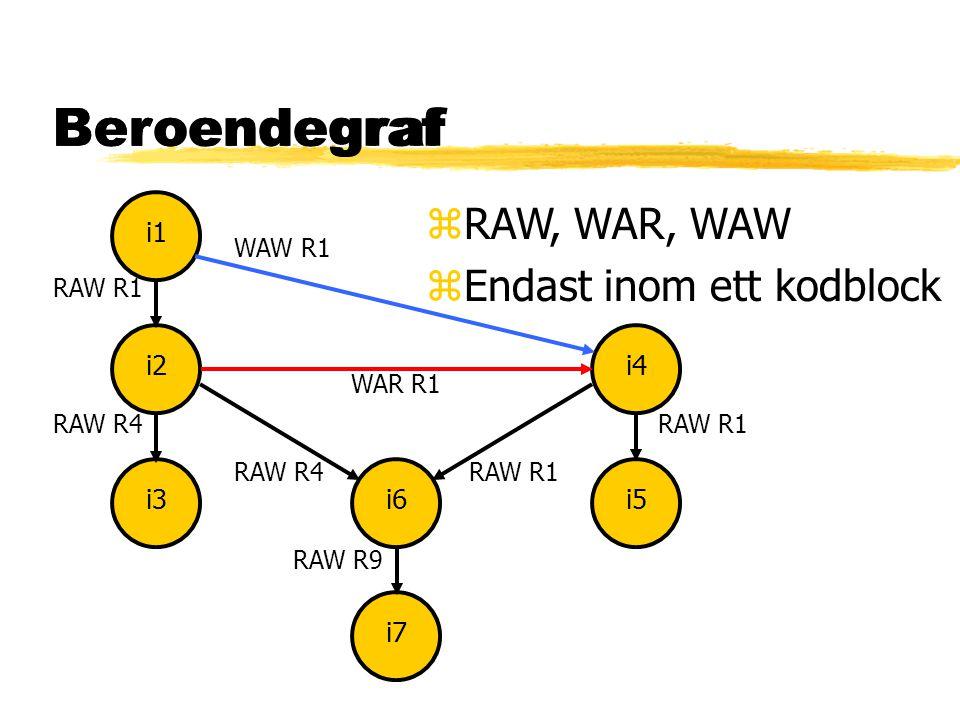 Beroendegraf i1i2i3i4i5i6i7 RAW R1RAW R4 RAW R1 RAW R9 zRAW, WAR, WAW zEndast inom ett kodblock WAR R1 WAW R1 Beroendegraf