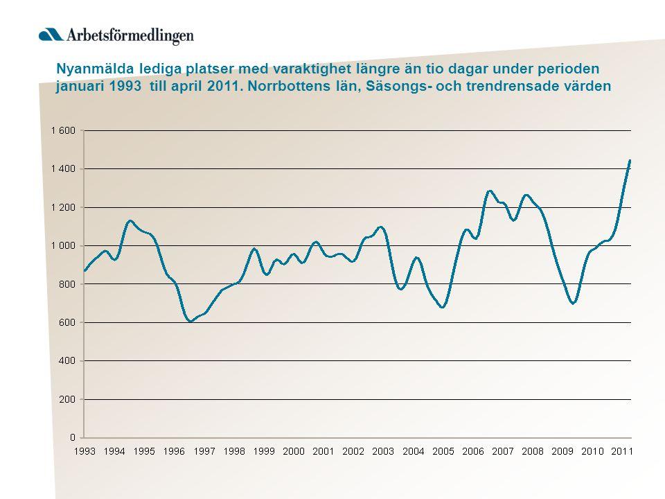 Nyanmälda lediga platser med varaktighet längre än tio dagar under perioden januari 1993 till april 2011.