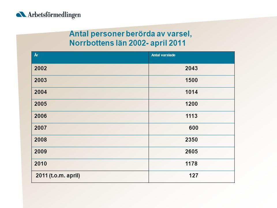 Antal personer berörda av varsel, Norrbottens län 2002- april 2011 ÅrAntal varslade 20022043 20031500 20041014 20051200 20061113 2007 600 20082350 20092605 20101178 2011 (t.o.m.