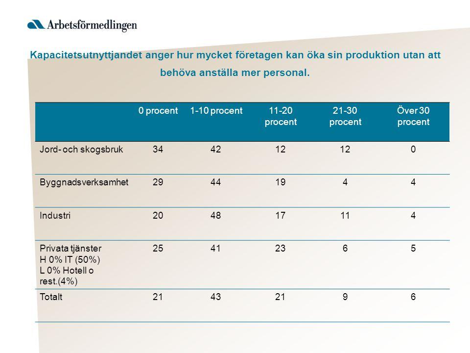 Kapacitetsutnyttjandet anger hur mycket företagen kan öka sin produktion utan att behöva anställa mer personal.