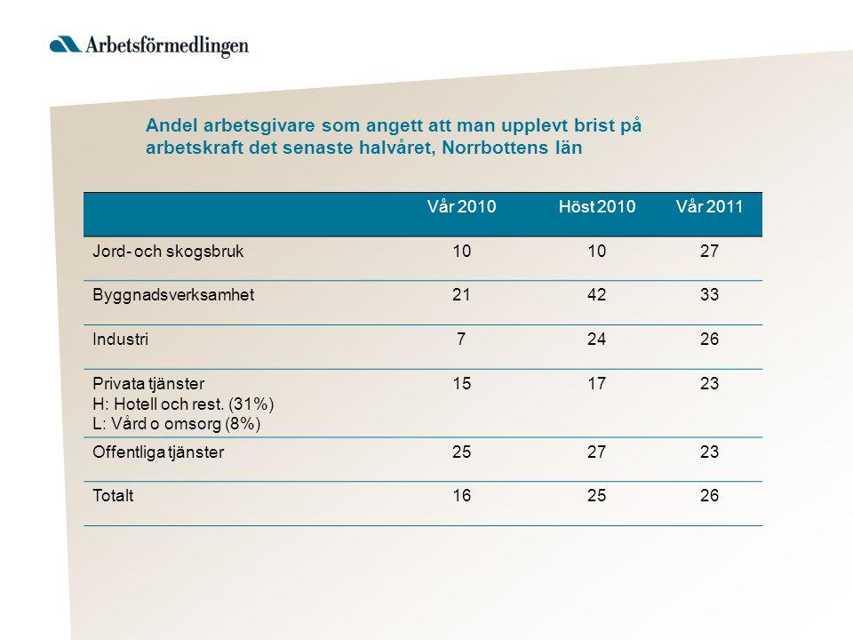 Andel arbetsgivare som angett att man upplevt brist på arbetskraft det senaste halvåret, Norrbottens län Vår 2010Höst 2010Vår 2011 Jord- och skogsbruk10 27 Byggnadsverksamhet214233 Industri72426 Privata tjänster H: Hotell och rest.