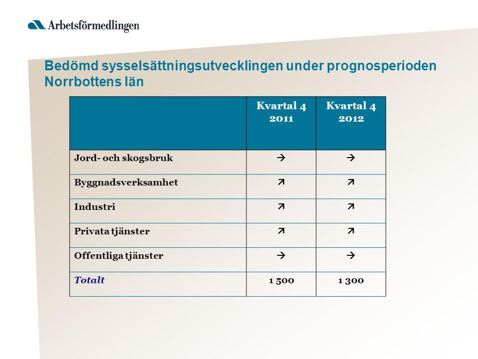 Bedömd sysselsättningsutvecklingen under prognosperioden Norrbottens län Kvartal 4 2011 Kvartal 4 2012 Jord- och skogsbruk  Byggnadsverksamhet  Industri  Privata tjänster  Offentliga tjänster  Totalt1 5001 300