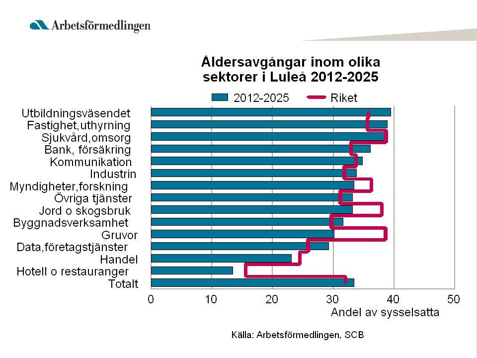 Yrken med störst brist på arbetskraft 2013 inom arbetsmarknadsområdet Yrken ANLÄGGNINGSARBETARE BARNMORSKOR BETONGARBETARE BIOMEDICINSKA ANALYTIKER BYGGNADSINGENJÖRER OCH BYGGNADSTEKNIKER BYGGNADSPLÅTSLAGARE CIVILINGENJÖRER, BYGG OCH ANLÄGGNING CIVILINGENJÖRER, ELKRAFT DISTRIKTSSKÖTERSKOR GOLVLÄGGARE INSTALLATIONSELEKTRIKER KOCKAR LASTBILSFÖRARE MURARE MÅLARE OPERATIONSSJUKSKÖTERSKOR PSYKOLOGER SJUKSKÖTERSKOR INOM AKUTSJUKVÅRD SJUKSKÖTERSKOR, PSYKIATRISK VÅRD SKOGSMASKINFÖRARE SOLDATER SPECIALPEDAGOGER TAKMONTÖRER TANDHYGIENISTER TANDSKÖTERSKOR UNIVERSITETS- OCH HÖGSKOLELÄRARE GYMNASIELÄRARE I ALLMÄNNA ÄMNEN ANLÄGGNINGSMASKINFÖRARE APOTEKARE