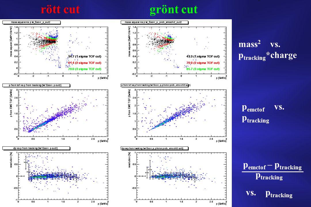 rött cutgrönt cut mass 2 vs. p tracking *charge p emctof vs.