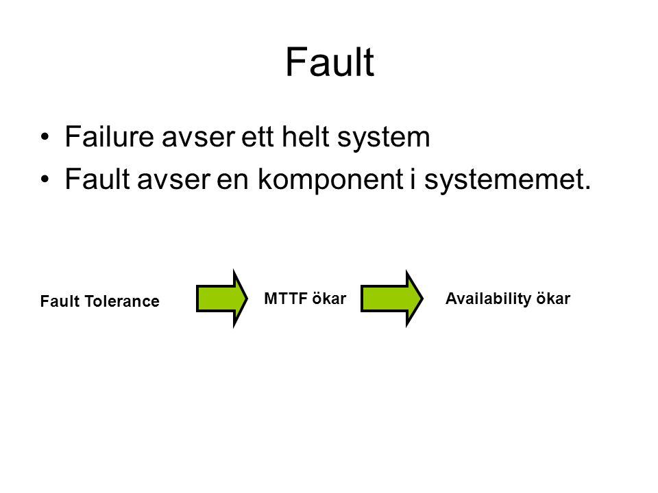 Fault Failure avser ett helt system Fault avser en komponent i systememet.