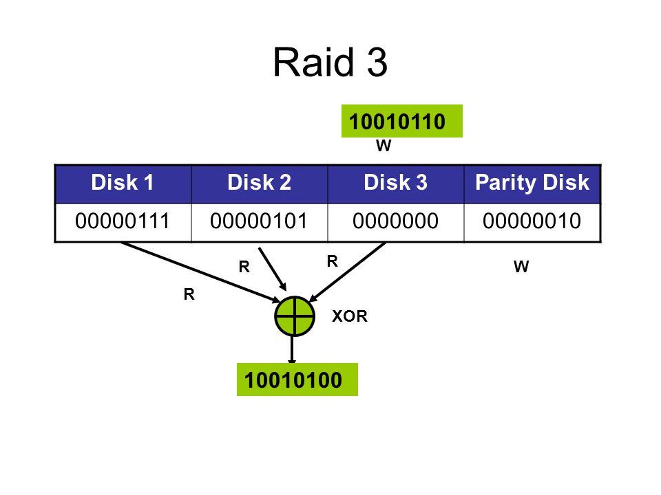 Raid 3 Disk 1Disk 2Disk 3Parity Disk 0000011100000101000000000000010 10010110 10010100 W W XOR R R R