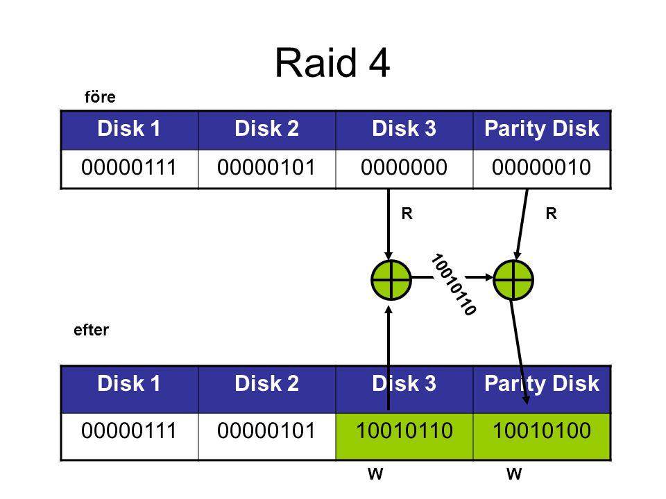 Raid 4 Disk 1Disk 2Disk 3Parity Disk 0000011100000101000000000000010 W Disk 1Disk 2Disk 3Parity Disk 00000111000001011001011010010100 RR efter före W 10010110