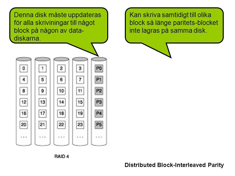 Denna disk måste uppdateras för alla skriviningar till något block på någon av data- diskarna.