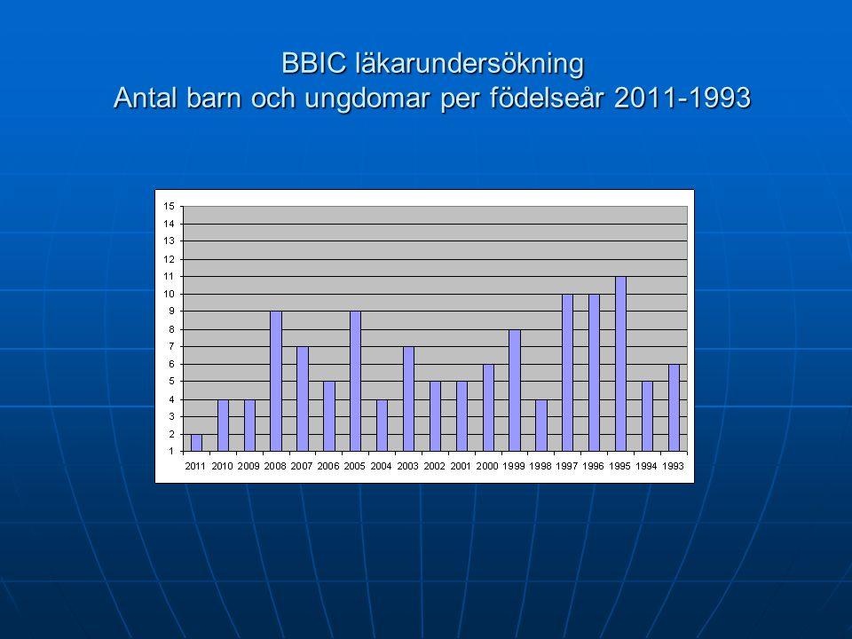 BBIC läkarundersökning Antal barn per åldersgrupp 0 – 6 = 31 0 – 6 = 31 7 - 12 = 44 7 - 12 = 44 13 – 18 = 46 13 – 18 = 46