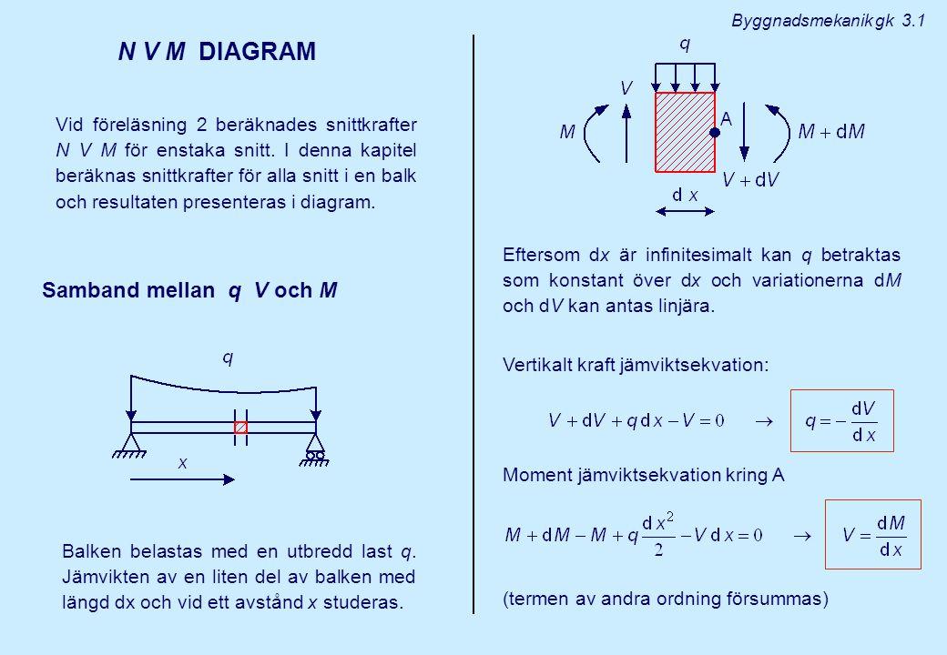 N V M DIAGRAM Vid föreläsning 2 beräknades snittkrafter N V M för enstaka snitt.