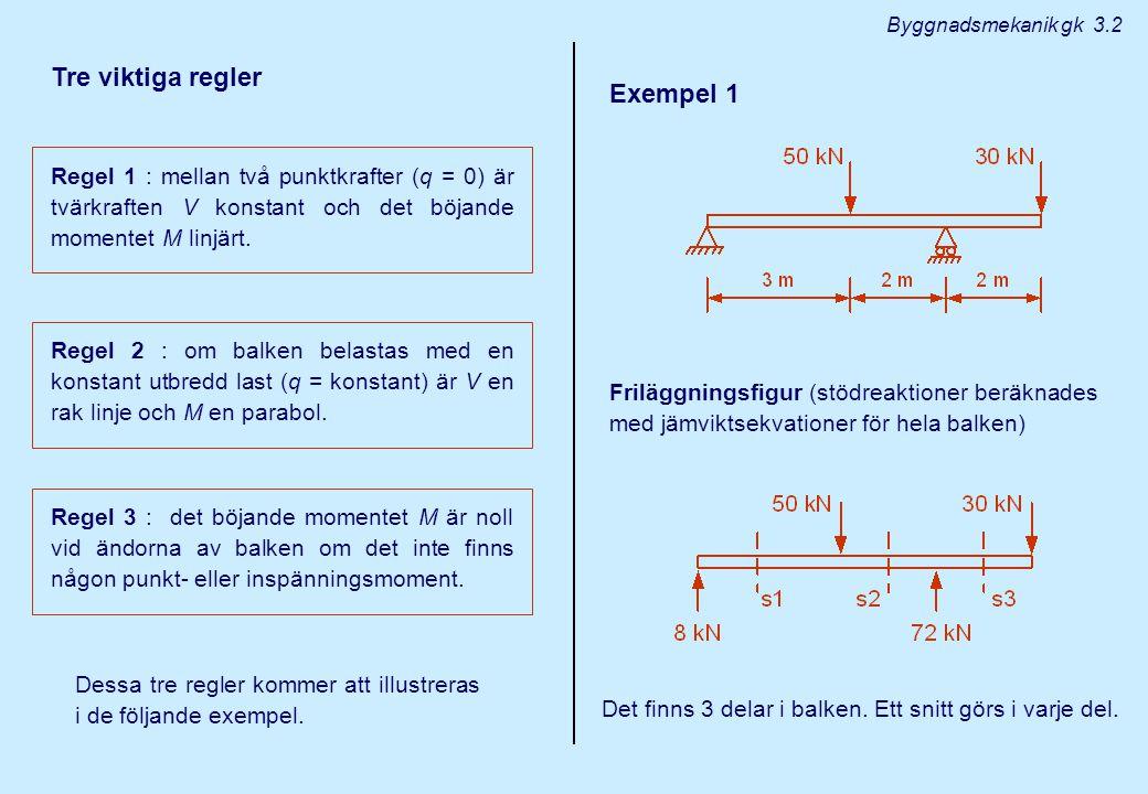 Tre viktiga regler Regel 1 : mellan två punktkrafter (q = 0) är tvärkraften V konstant och det böjande momentet M linjärt.