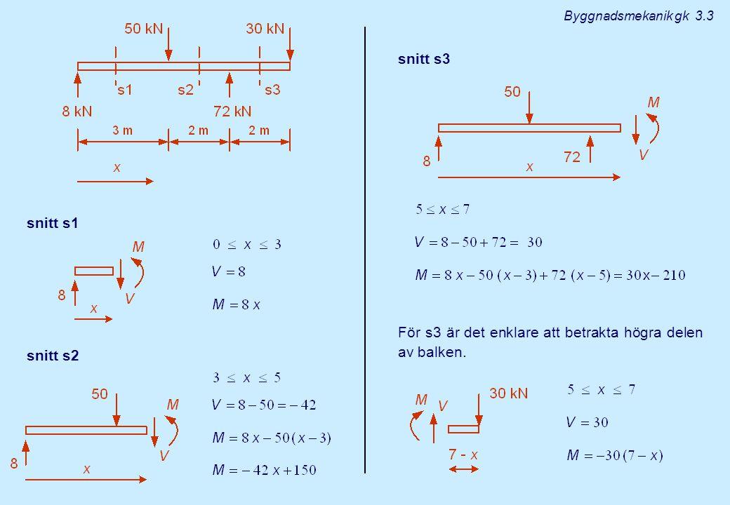snitt s1 snitt s2 snitt s3 För s3 är det enklare att betrakta högra delen av balken.