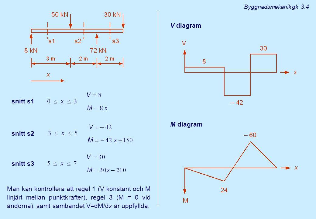 snitt s1 snitt s2 snitt s3 Man kan kontrollera att regel 1 (V konstant och M linjärt mellan punktkrafter), regel 3 (M = 0 vid ändorna), samt sambandet V=dM/dx är uppfyllda.