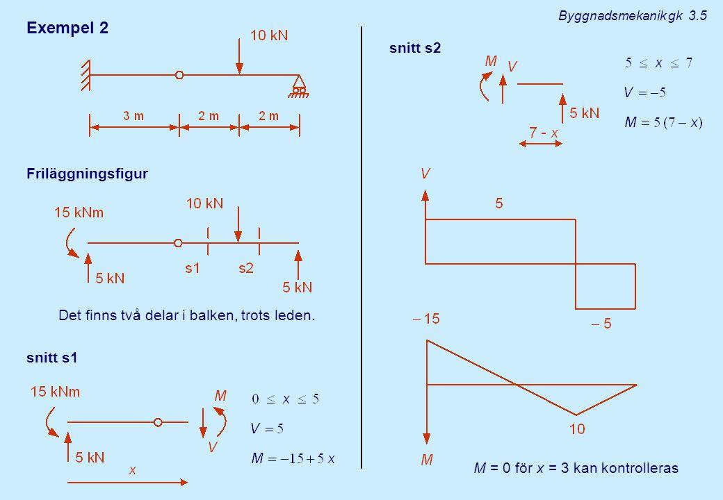 Exempel 2 Friläggningsfigur Det finns två delar i balken, trots leden.