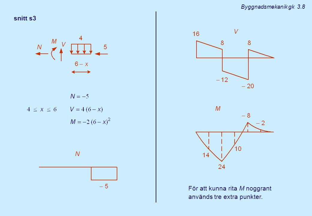 snitt s3 För att kunna rita M noggrant används tre extra punkter. Byggnadsmekanik gk 3.8