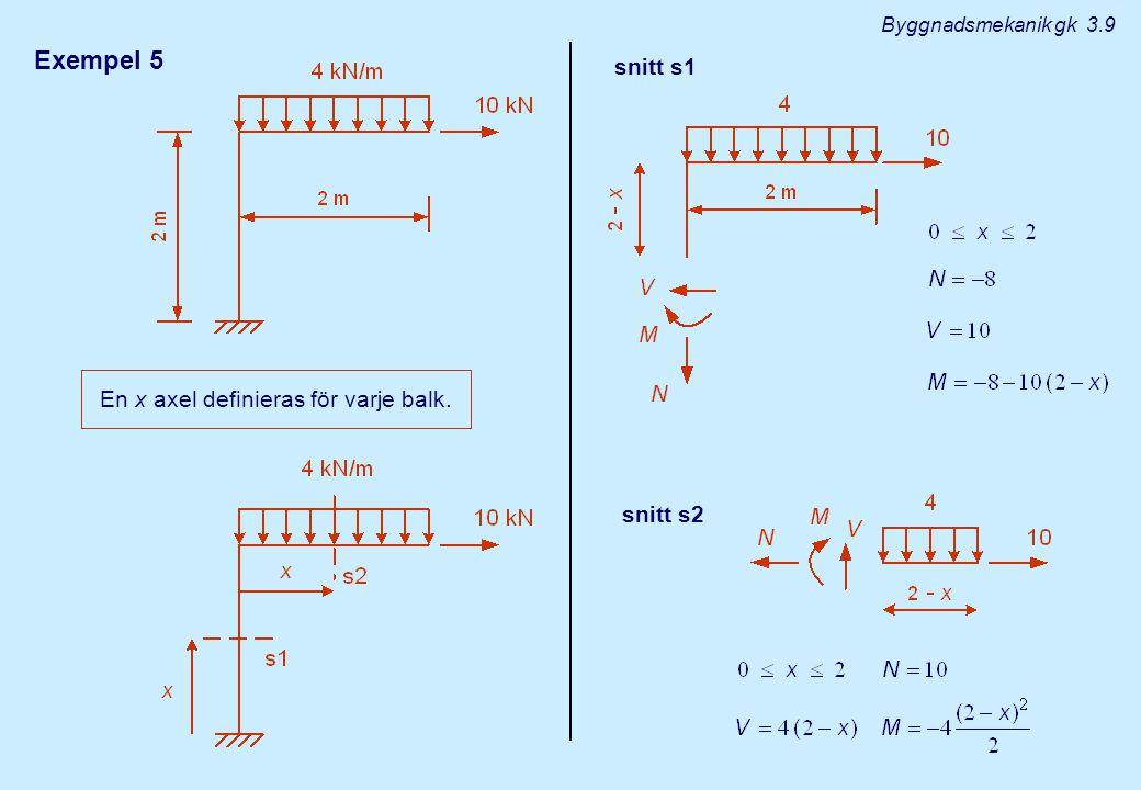 Exempel 5 En x axel definieras för varje balk. snitt s1 snitt s2 Byggnadsmekanik gk 3.9